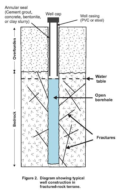 Fractured Rock Well Schematic