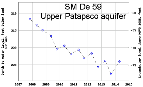 hydrograph for observation well SM De 59 in the Upper Patapsco aquifer